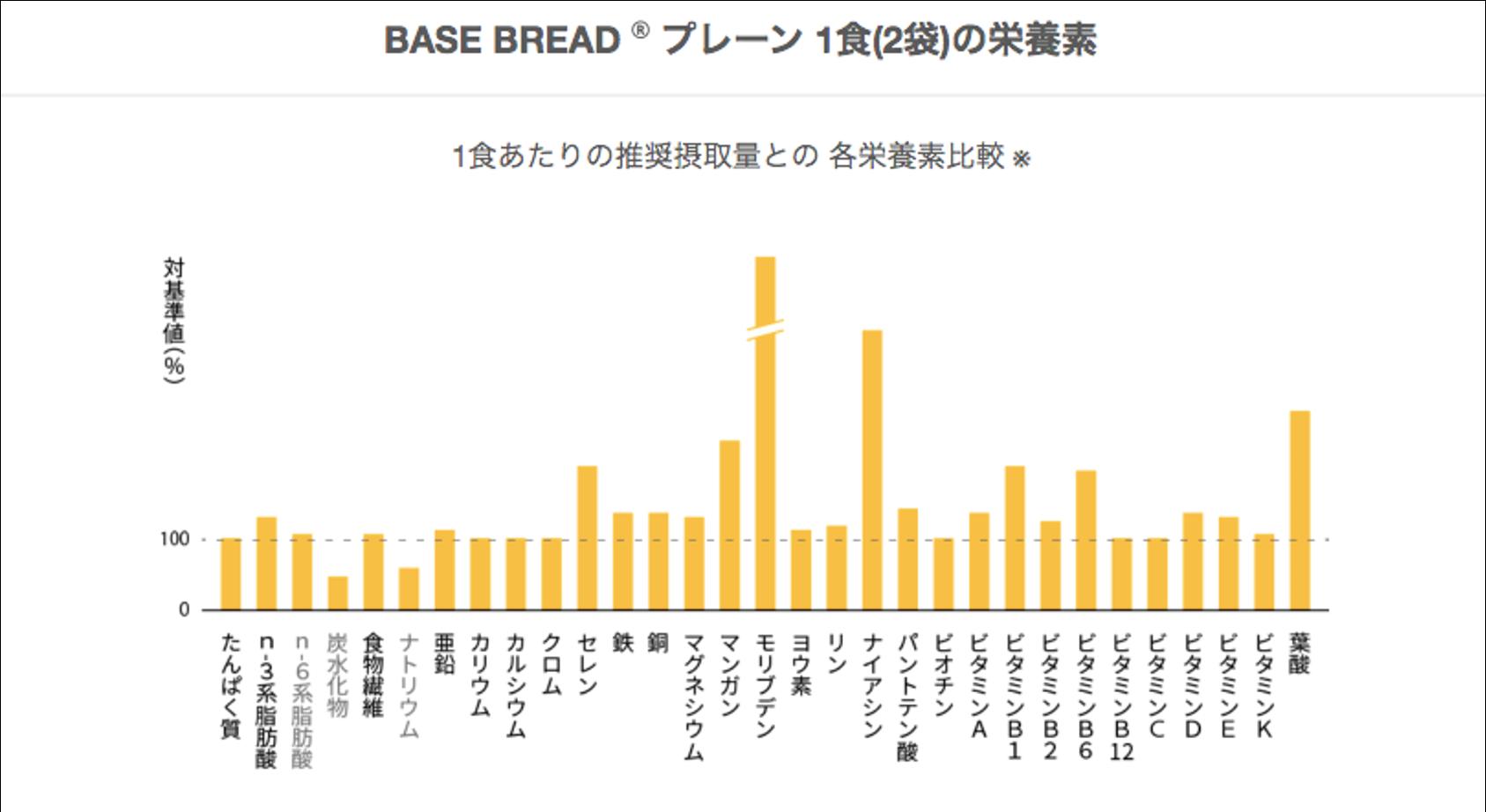 ベースブレッド栄養グラフ