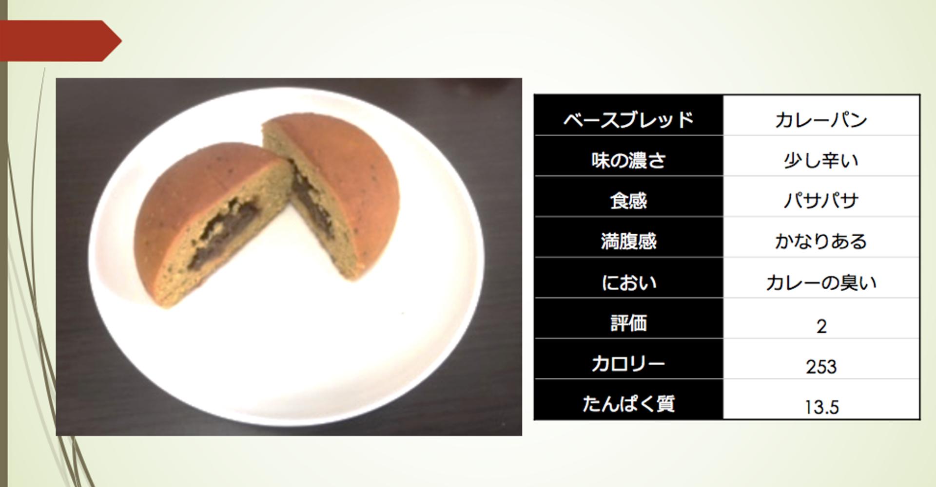 ベースブレッド栄養:カレーパン